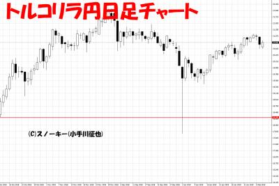 20190209トルコリラ円日足チャート