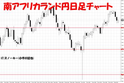 20190209南アフリカランド円日足チャート
