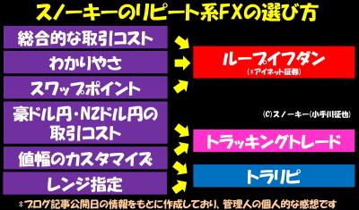 スノーキーのリピート系FXの選び方比較フローチャート