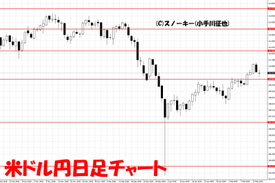 20190217米ドル円日足チャート