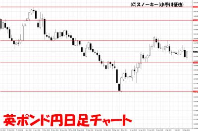 20190217英ポンド円日足チャート