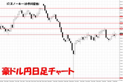 20190217豪ドル円日足チャート