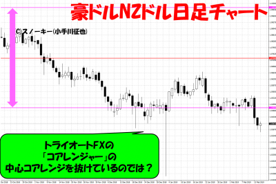 20190217豪ドルNZドル日足チャート
