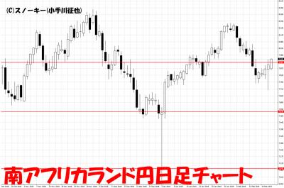 20190221南アフリカランド円日足チャート