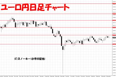 20190223ユーロ円日足チャート