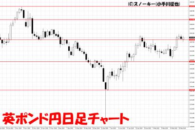 20190223英ポンド円日足チャート