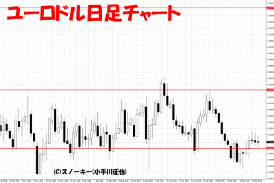 20190223ユーロドル日足チャート