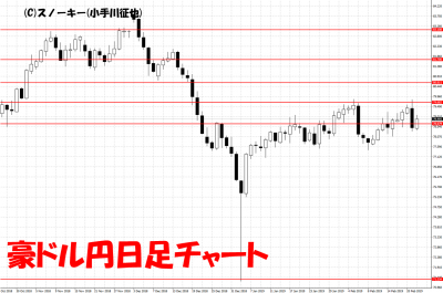 20190223豪ドル円日足チャート