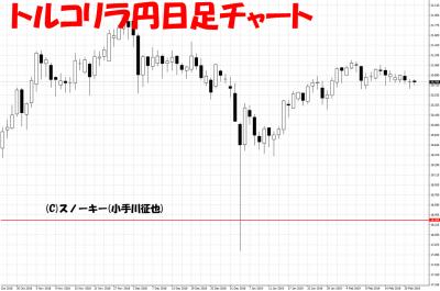 20190223トルコリラ円日足チャート