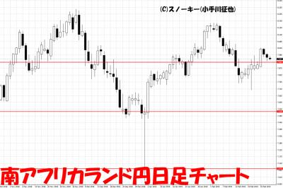 20190228南アフリカランド円日足チャート