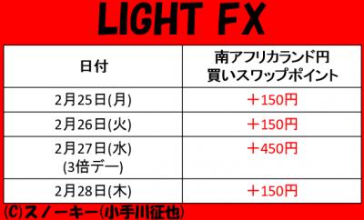 20190228南アフリカランド円LIGHT FXスワップポイント