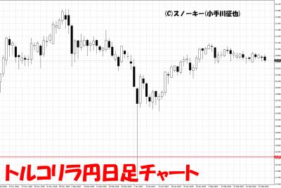 20190302トルコリラ円日足チャート