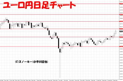 20190302ユーロ円日足チャート