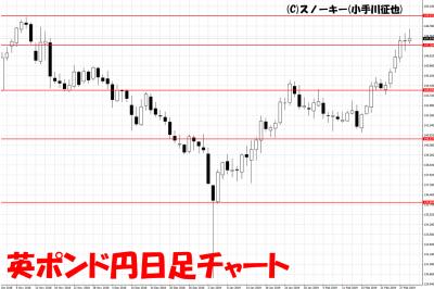 20190302英ポンド円日足チャート