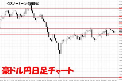 20190302豪ドル円日足チャート