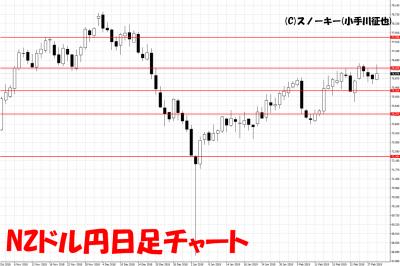 20190302NZドル円日足チャート