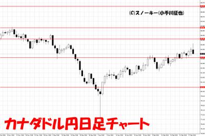 20190302カナダドル円日足チャート