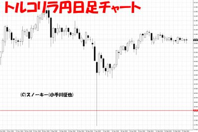 20190303トルコリラ円日足チャート