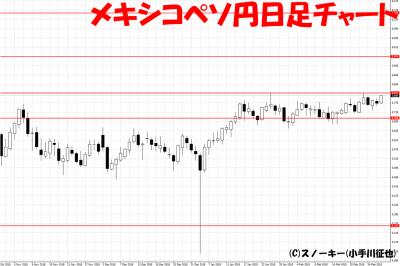 20190303メキシコペソ円日足チャート