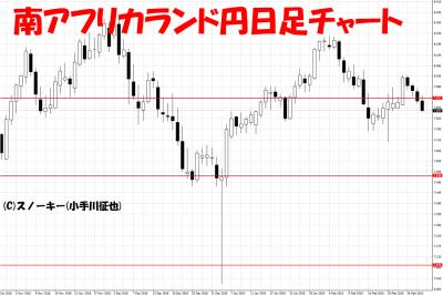 20190303南アフリカランド円日足チャート