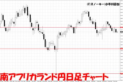 20190307南アフリカランド円日足チャート