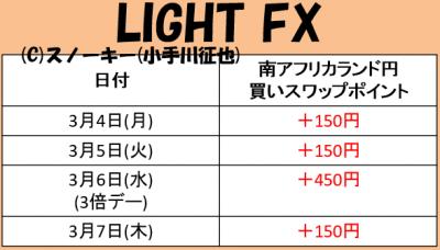 20190307南アフリカランド円LIGHT FXスワップポイント