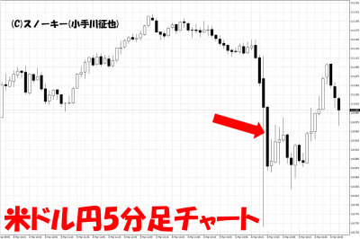 20190308米雇用統計米ドル円5分足チャート