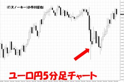 20190308米雇用統計ユーロ円5分足チャート