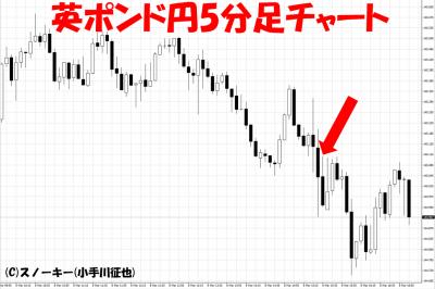20190308米雇用統計英ポンド円5分足チャート