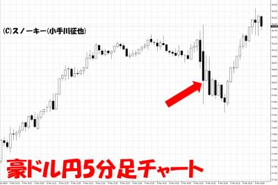 20190308米雇用統計豪ドル円5分足チャート
