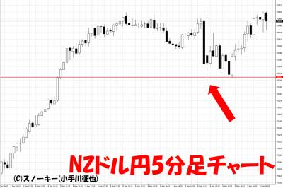 20190308米雇用統計NZドル円5分足チャート