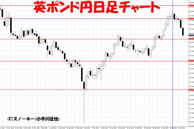 20190309さきよみLIONチャート検証英ポンド円日足