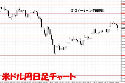20190309米ドル円日足チャート