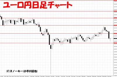 20190309ユーロ円日足チャート