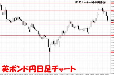 20190309英ポンド円日足チャート