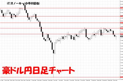 20190309豪ドル円日足チャート