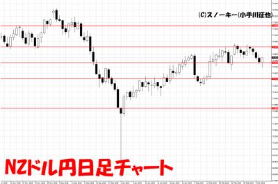 20190309NZドル円日足チャート