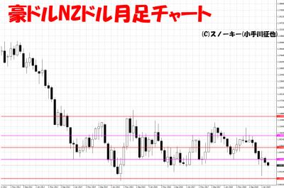 20190309豪ドルNZドル日足チャート
