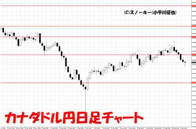 20190309カナダドル円日足チャート