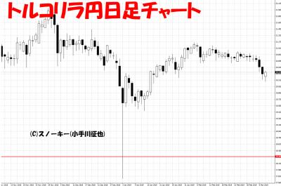 20190309トルコリラ円日足チャート