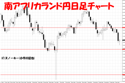 20190309南アフリカランド円日足チャート