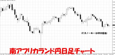 20190314南アフリカランド円日足チャート