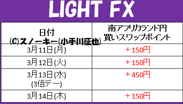 20190314南アフリカランド円LIGHT FXスワップポイント
