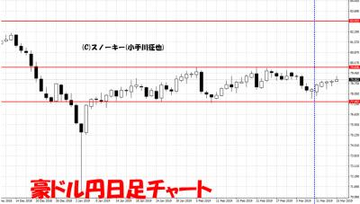 20190316さきよみLIONチャート検証豪ドル円日足チャート