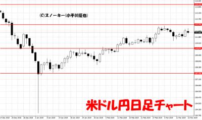 20190316米ドル円日足チャート