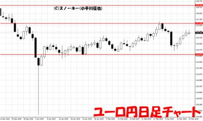 20190316ユーロ円日足チャート