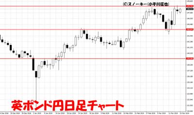 20190316英ポンド円日足チャート