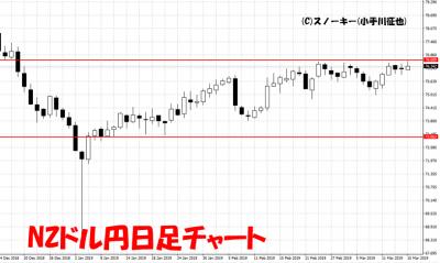 20190316NZドル円日足チャート