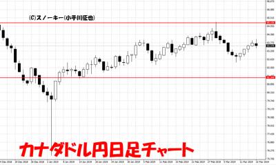 20190316カナダドル円日足チャート