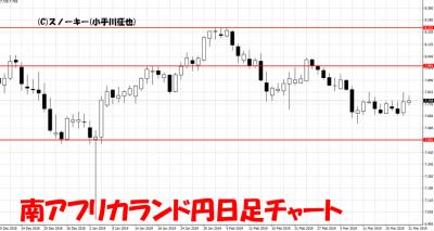 20190321南アフリカランド円日足チャート